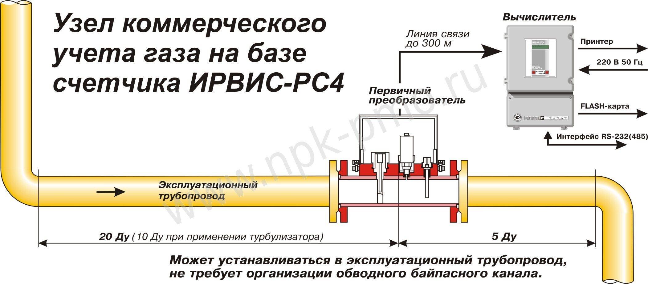 Переделка ирвис к300 схема